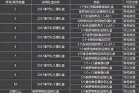 DNF2018年春节称号曝光