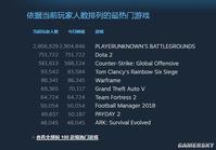 《绝地求生》Steam玩家超290万 中国玩家占半